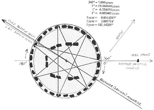 Image Gallery stonehenge alignment